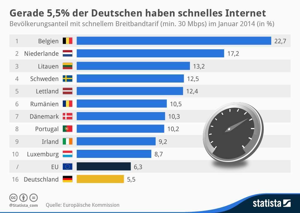 Schnelles-Internet-Deutschland